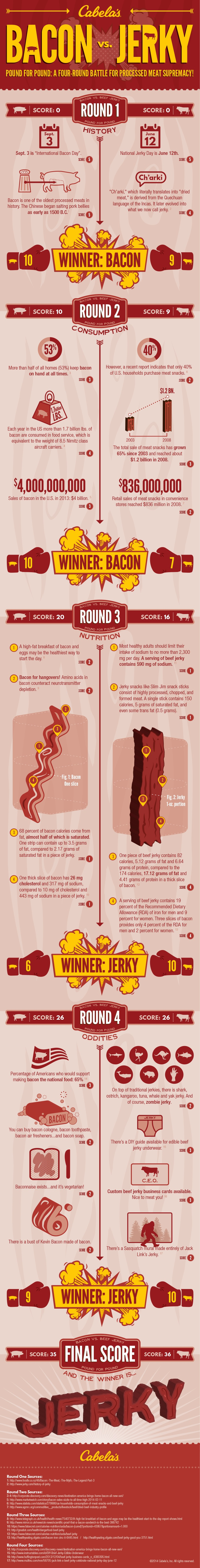Bacon Vs Jerky Infographic