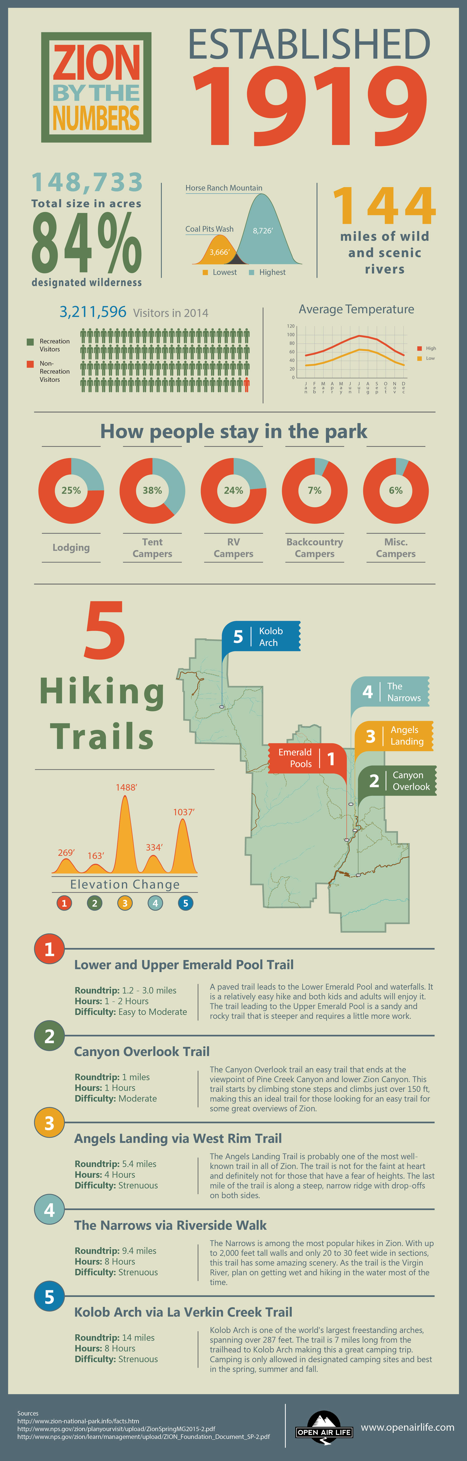 Zion National Park Infographic